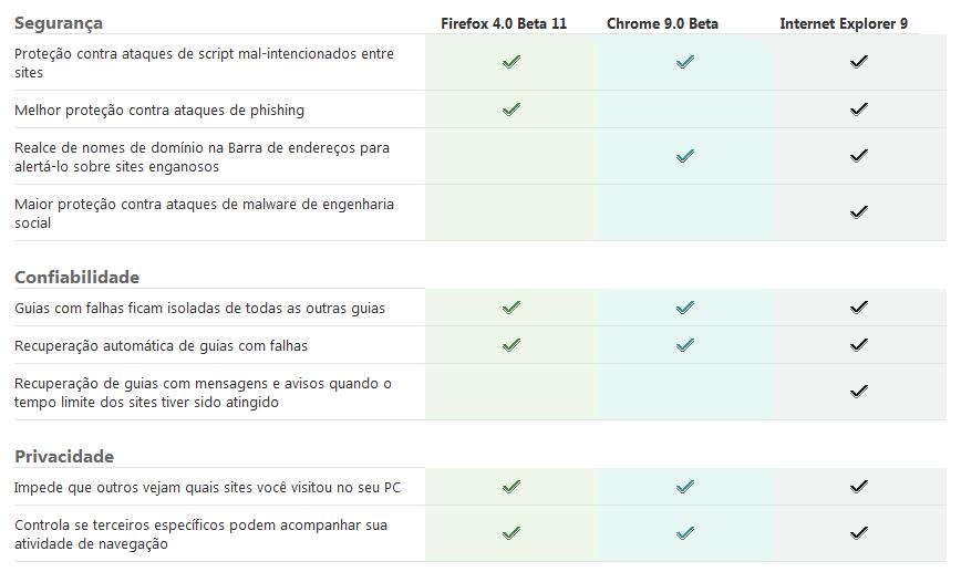 Seguranca confiabilidade privacidade internet explorer 9